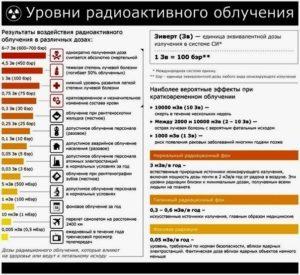 Шкала радіації