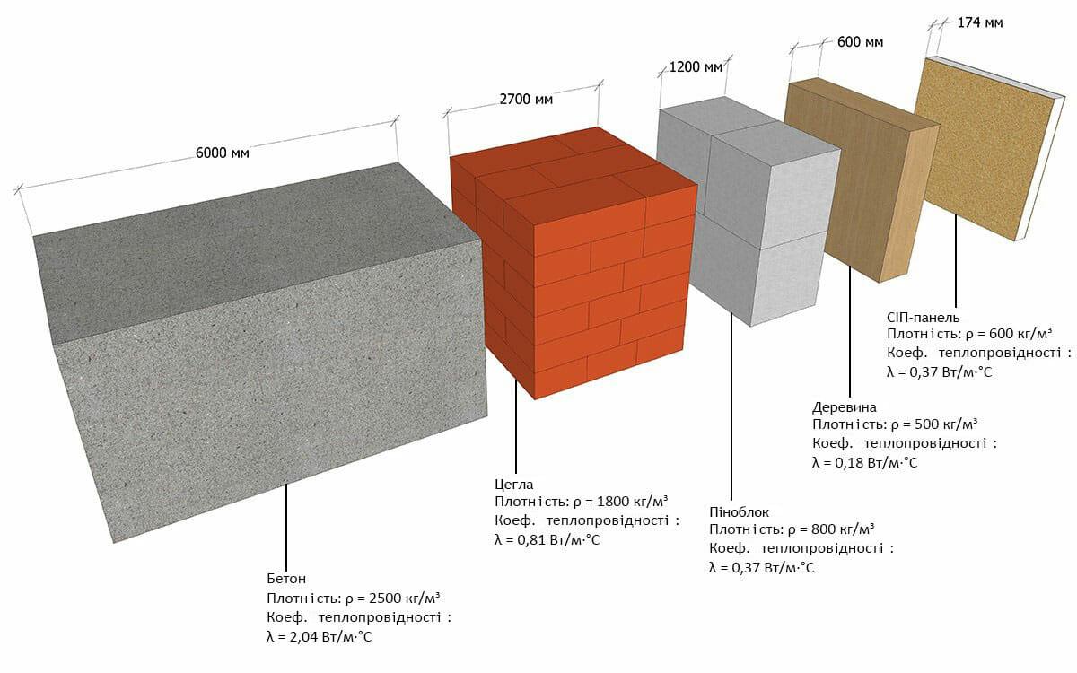 теплопровідність будівельних матеріалів